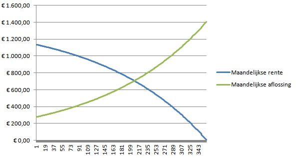 Aflossing hypotheek for Hoogte hypotheek